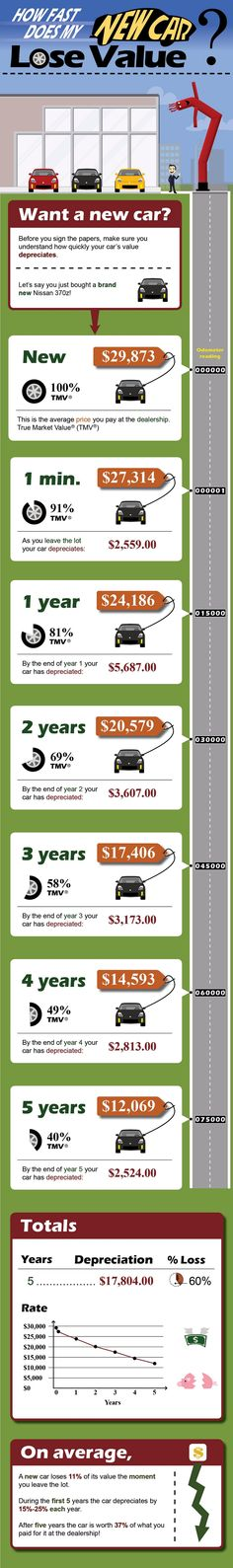 Buying new car – Beware of its value decay  Huge pricing negotiations, brand loyalty and many such issues are related to it. The infographic depicts how value of a new car starts decreasing, the moment you leave the showroom. On an average, it is seen decreasing by 10% every year and falls to 89% as soon as you leave the lot. If you are willing to sell the car 5 years later, you would be at around 60% loss