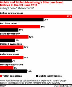 In aggregate, consumers were keenly aware of ads served to their tablet devices and those ads were twice as likely to raise purchase intent as typical mobile ad campaigns.