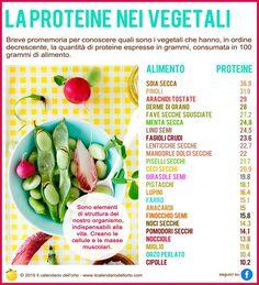 Le proteine nei vegetali