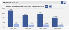 See this article for more detailed data on FB global reach, link to annual report http://tcrn.ch/Kfpl5U