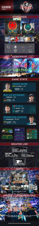 PGL Krakow Major Infographic