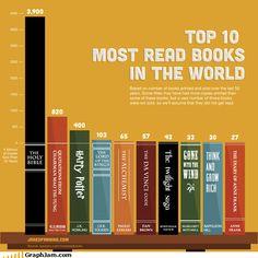 Top 10 Read Books. Interesting...