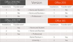 Microsoft Clears Air on Office 2013 & Office 365 Installation Rights
