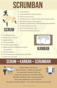 Scrumban Source by mdubsky Agile Software Development, Software Testing, Marketing Mail, Scrum Board, 6 Sigma, Process Improvement, Business Analyst, Instructional Design, Business Management