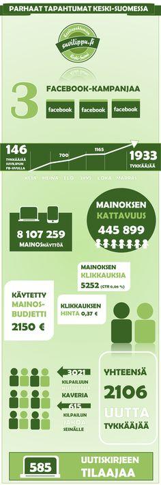 FlowHouse on ollut mukana toteuttamassa Suvilipun Facebook -kilpailuita, joiden avulla on tuotu esiin Keski-Suomen monipuolista tapahtumatarjontaa sekä kasvatettu merkittävästi sivujen tykkääjämäärää.  Suvilippu - tapahtumien Keski-Suomi on keskisuomalaisten kulttuuri- ja matkailutoimijoiden yhteinen hanke, joka kertoo Keski-Suomen parhaista kesäteattereista ja tapahtumista.