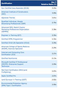 Common Gen Y Job Certifications #GenY