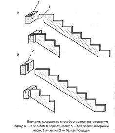 Варианты крепления косоура Outdoor Stairs, Deck Stairs, Wood Stairs, Stair Ladder, Stair Railing, Backyard String Lights, Step Shelves, Loft Bed Plans, Handyman Projects