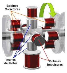 http://www.free-energy-info.com/Chapt2SA.html http://www.ikkaro.com/motor-newman-1/ http://www.taringa.net/post/ciencia-educacion/9391838/Energia-libre-gratis-a-tu-alcance-Motores-magnetico.html