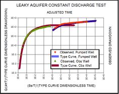 Leaky Aquifer DP_LAQ Type Curve Match for Pumped Well and Observation Well