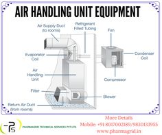 Know about the different equipments of Air Handling Unit before installing it. Contact: +91 8017002189 | 9051322674 More info: https://goo.gl/xwSgQo