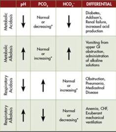 Metabolic and respiratory alkalosis/acidosis