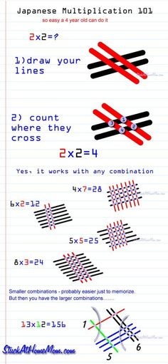 This is an awesome little trick to introduce multiplication! Japanese Multiplication - 3 seconds to learn how to multiply. Why didn't they have this when I was a kid? I want this taught to my kids! Math For Kids, Fun Math, Math Games, Math Activities, Math Math, Probability Games, Math Strategies, Math Resources, Multiplication Tricks
