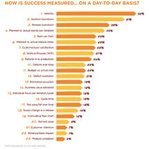 How Success is Measured on a Day-to-Day Basis