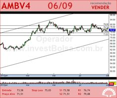 AMBEV - AMBV4 - 06/09/2012 #AMBV4 #analises #bovespa
