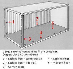 "Standard 20' Shipping Container  ExternalDimensions:  Length: 20' (6.09 Meters)  Width: 8' (2.44 Meters)  Height: 8' - 6"" (2.6 Meters)"