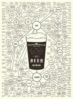 The Beer family tree.