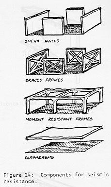 These elements are also basic architectural components. Their presence is the result of the schematic architectural design of the building. Mid Term, Schematic Design, Architectural Elements, Architecture Design, House Plans, Photoshop, Building, Buildings, Architecture Layout