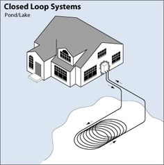There are four basic types of ground loop systems. Three of these—horizontal, vertical, and pond/lake—are closed-loop systems. The fo...