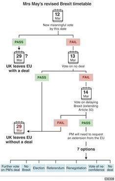 Brexit: Reaction to Theresa May's deal ahead of MPs' 'meaningful vote' - BBC News Bbc News Channel, Theresa May Brexit, Mars News, Mrs May, House Of Lords, Vote Leave, Uk Politics