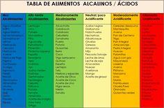 alimentos acidos y alcalinos - Buscar con Google
