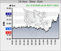 24h Silberkurs in EUR
