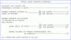 Image result for splicing of rebars formula Civil Engineering, Civilization, Concrete, Boarding Pass, Image