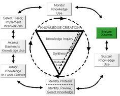 El conocimiento del ciclo de acción: Evaluar los resultados