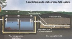 Learn to take care of your septic tank system. Home repair tips. Home maintenance tips. Septic system.