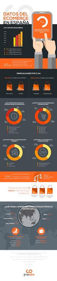 Datos del comercio electrónico en España