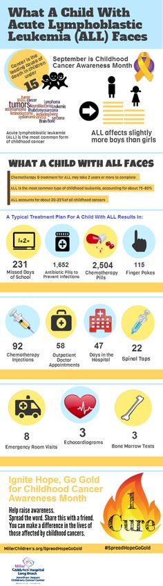 Miller Children's & Women's Hospital Long Beach | Childhood Cancer Awareness Month Toolkit