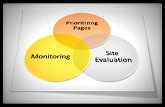 3 Easy Steps for Creating an Effective SEO Plan