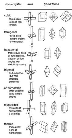 There are 6 (or basic crystals systems that are identified by the symmetry and length of their 3 axes (axes of symmetry): Earth Science Lessons, Science And Nature, Crystals And Gemstones, Stones And Crystals, Rock Identification, Crystal System, Crystal Shapes, Rocks And Gems, Rocks And Minerals