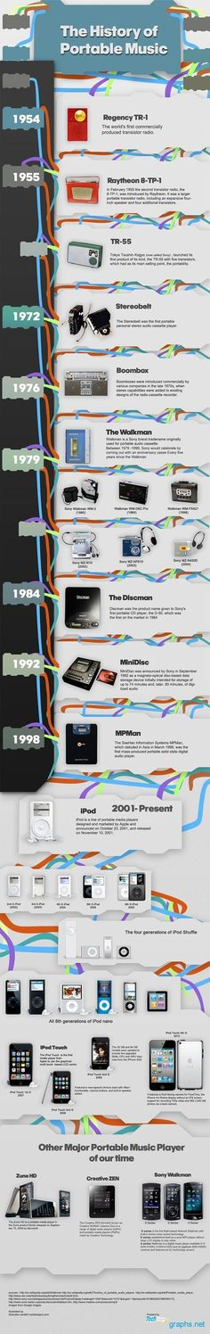 """Portable Music History Timeline"" - For all of our students who don't remember transistor radios or the walkman."