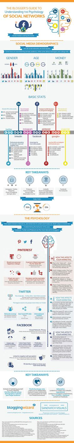 How The Psychology Of Social Networks Can Improve Your Marketing - #infographic