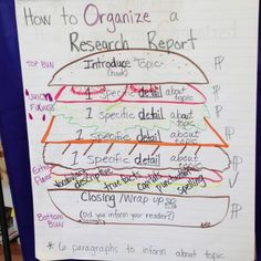 Research-writing graphic display to help students envision what to include in a research report. Research Writing, Research Skills, Research Projects, School Fun, School Stuff, School Ideas, Writing Folders, Informational Writing, Teaching Tips