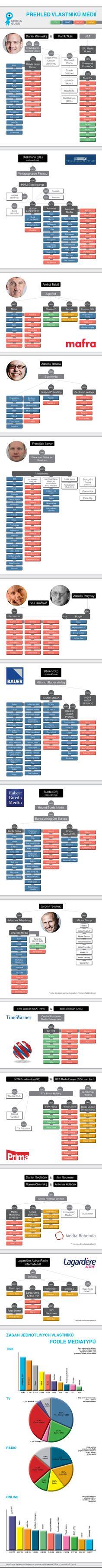 Vlastníci českých médií a jejich dosah na trhu by @MediaGuruCZ #media #infografika