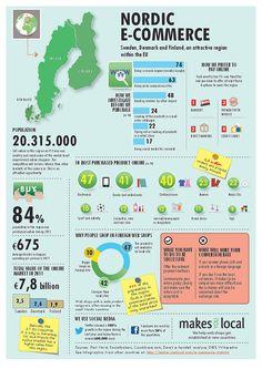 Nordic-EU-e-commerce-statistics