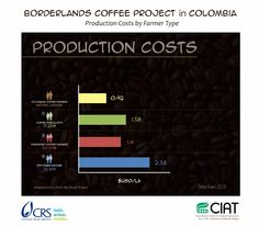 Borderlands Costs of Production x Farmer Type - Coffeelands