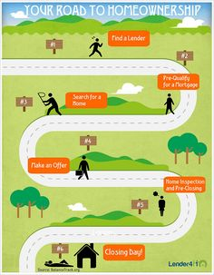 The road to home ownership infographic. American Realty & Associates, Inc.