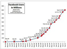 Facebook user growth http://internet-marketing.mjaimpressions.com/wp-content/uploads/2011/11/facebook-growth.png