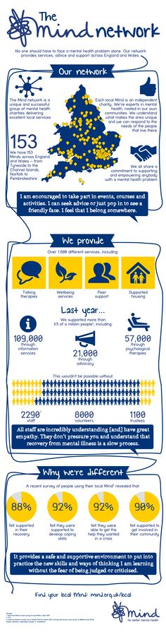 Our local Minds support more than 300,000 people every year.