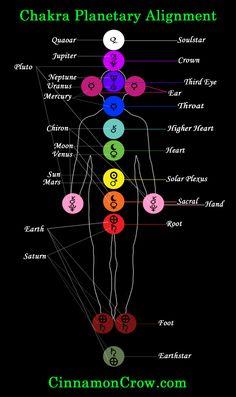 chakra and planet association. Http://www.psychicreadinglounge.com