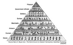 Essay: Who Built the Egyptian Pyramids