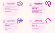 Cycle Syncing: How to Hack Your Menstrual Cycle to Do Everything Better Social Activities, Physical Activities, Menstrual Cycle Phases, Period Hacks, Period Tips, Period Cycle, Best Cycle, Energy Level, Do Everything