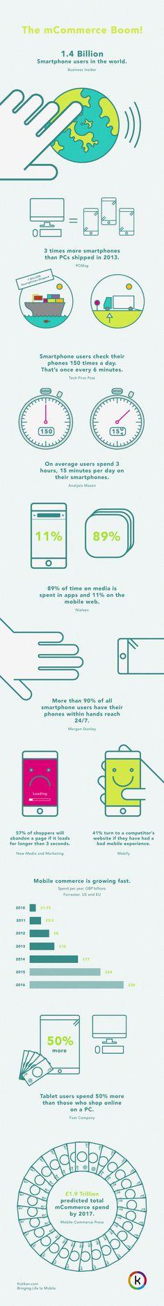 mCommerce Infographic - Dan Leckie