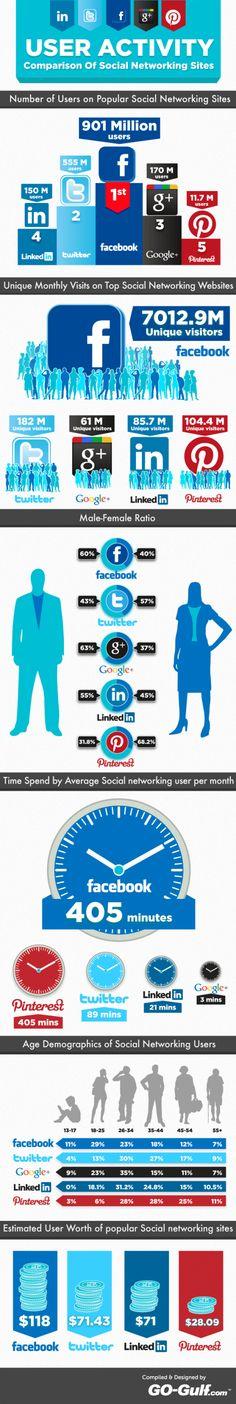 Linkedin, Twitter, Facebook, Google+ en nieuwkomer Pinterest zijn de meest populaire sociale netwerken. Maar hoe actief zijn de gebruikers eigenlijk op deze netwerken?    Facebook spant nog steeds de kroon met 901 miljoen gebruikers, gevolgd door Twitter met 555 miljoen gebruikers.Als je kijkt naar de gemiddelde tijdsbesteding dan scoort Pinterest ook erg goed.