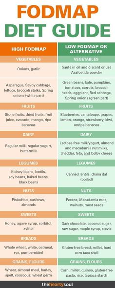 health IBS treatment is possible through a fodmaps diet. Studies show fodmaps has alleviated symptoms in up to of patients with IBS. But what are fodmaps? Ibs Bloating, Diverticulitis Diet, Dieta Fodmap, Colon Irritable, Irritable Bowel Diet, Weight Loss Meals, Fodmap Recipes, Low Fodmap Foods, Vegetarian