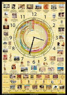 Historia del Arte en 12 horas