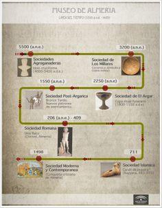 1.- Cronología. Museo de Almería (Infografía). / Chronology. Museum of Almería (Infographic).