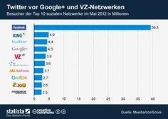 [2012.06.25] Social Networks in Deutschland im Mai 2012
